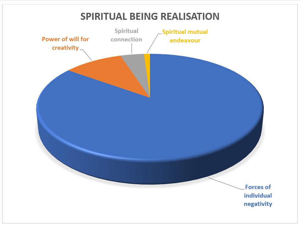 Spiritual Being Realisation