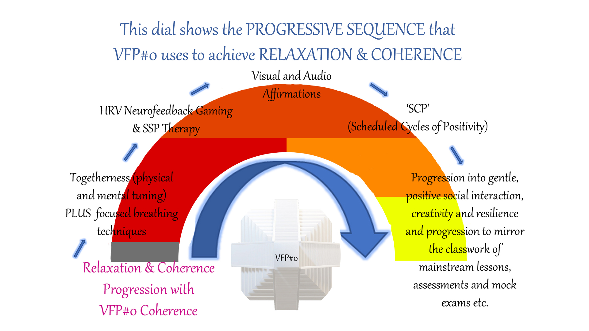 Progressive-Sequence-Relaxation-Coherence