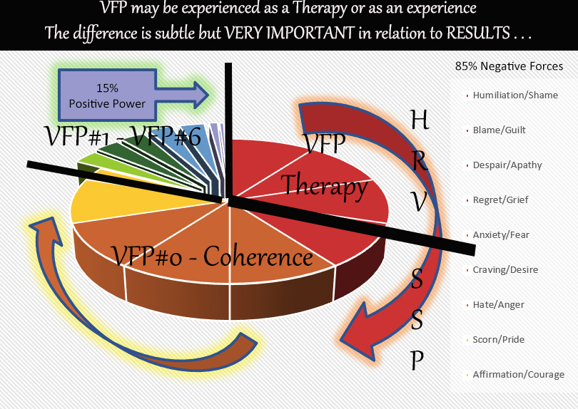 VFP-Therapy